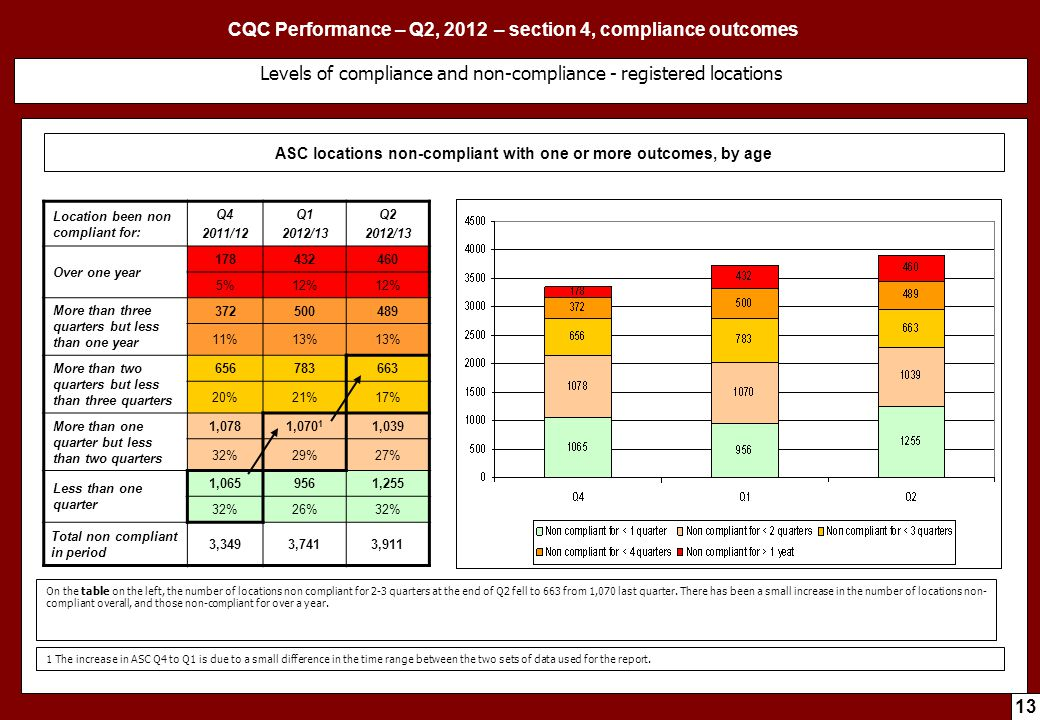 CQC Performance – Q2, 2012 – section 4, compliance outcomes 13