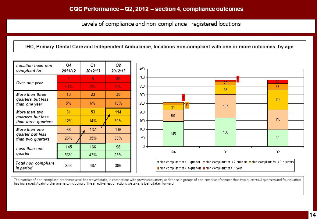 CQC Performance – Q2, 2012 – section 4, compliance outcomes