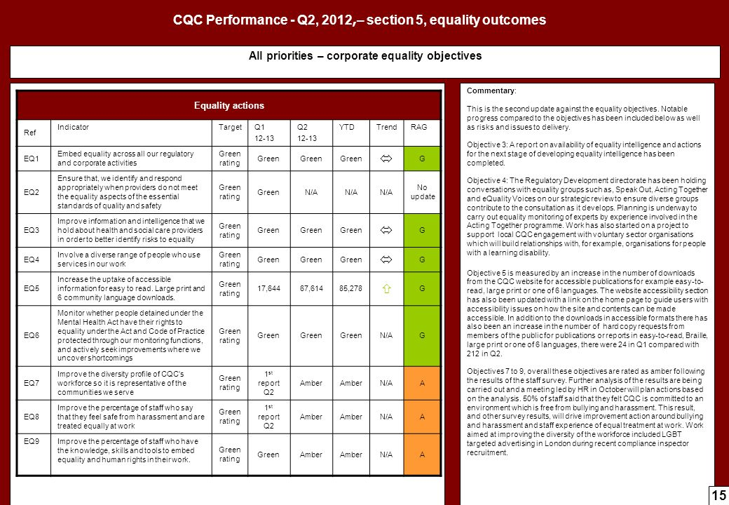 CQC Performance - Q2, 2012,– section 5, equality outcomes