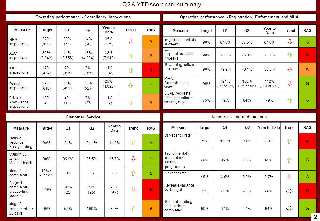          Q2 & YTD scorecard summary 2