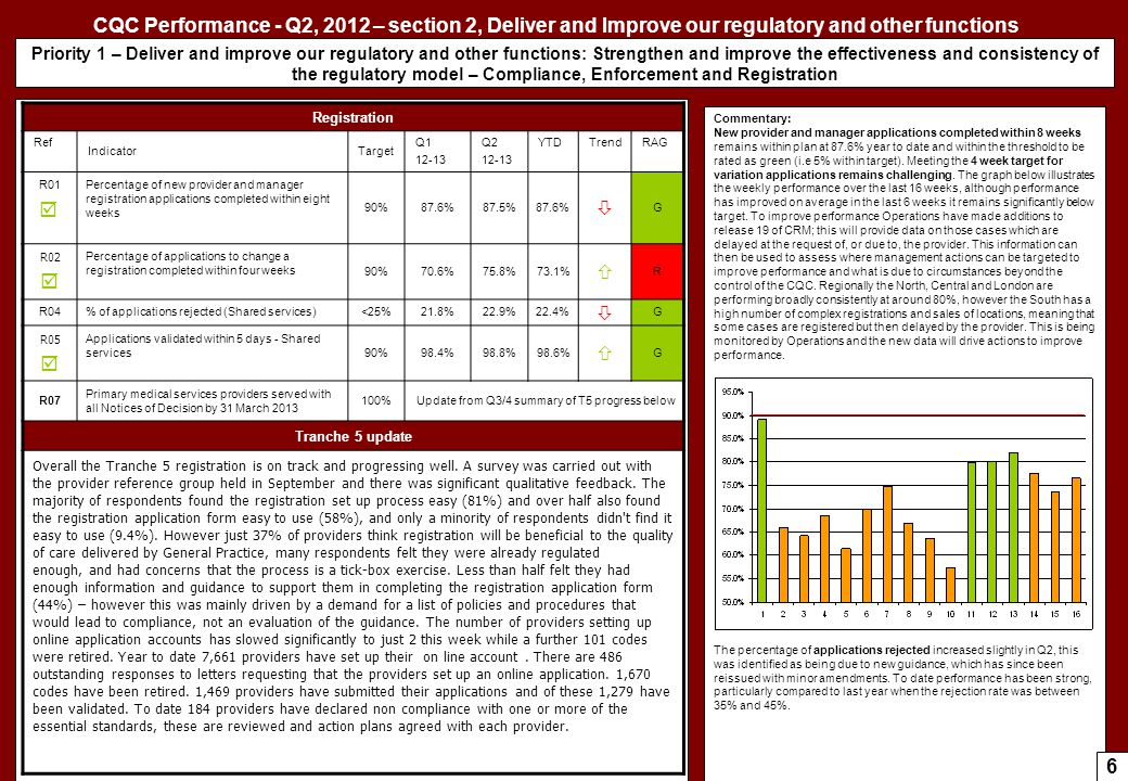 CQC Performance - Q2, 2012 – section 2, Deliver and Improve our regulatory and other functions