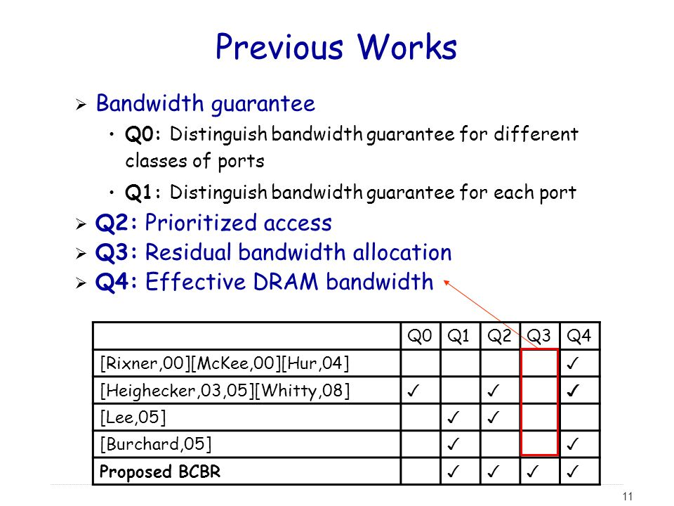 Previous Works Bandwidth guarantee Q2: Prioritized access