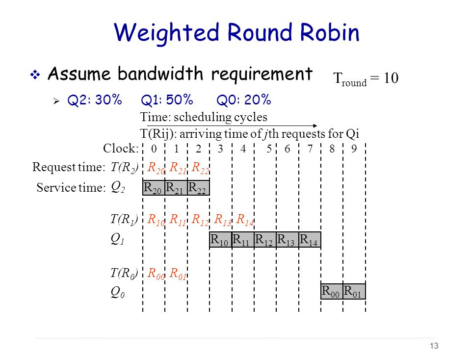 Weighted Round Robin Assume bandwidth requirement Tround = 10