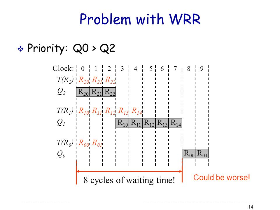 Problem with WRR Priority: Q0 > Q2 8 cycles of waiting time! Clock:
