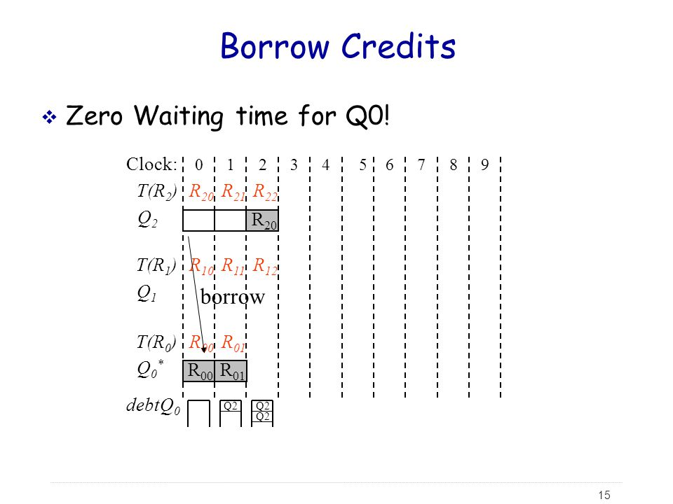 Borrow Credits Zero Waiting time for Q0! borrow Clock: T(R2) R20 R21