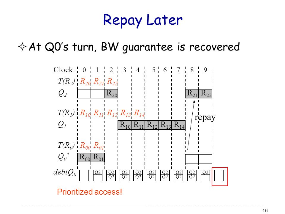 Repay Later At Q0's turn, BW guarantee is recovered repay Clock: T(R2)