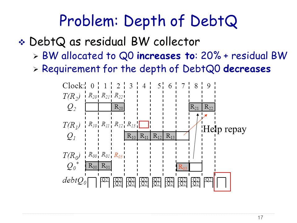 Problem: Depth of DebtQ