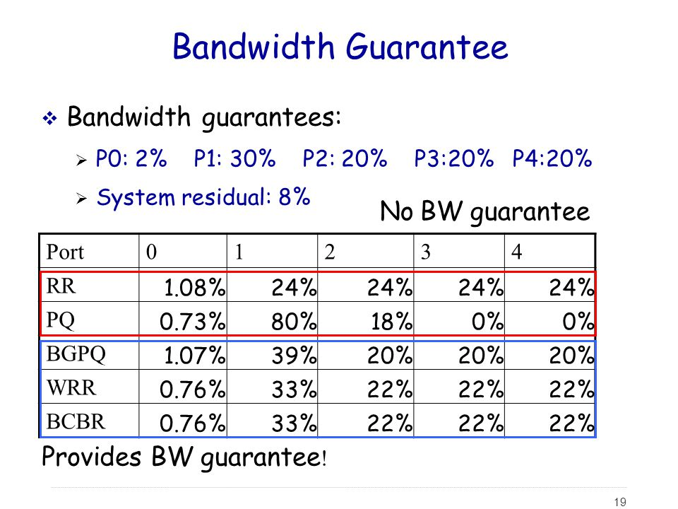 Bandwidth Guarantee Bandwidth guarantees: No BW guarantee