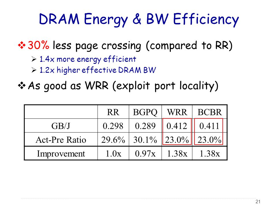 DRAM Energy & BW Efficiency