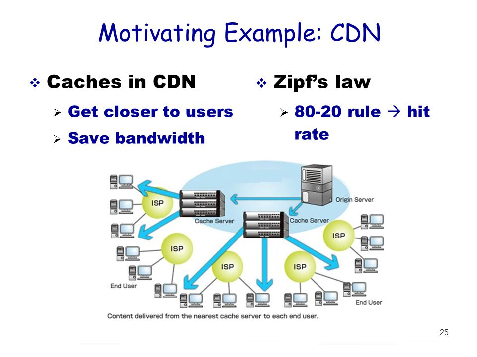 Motivating Example: CDN