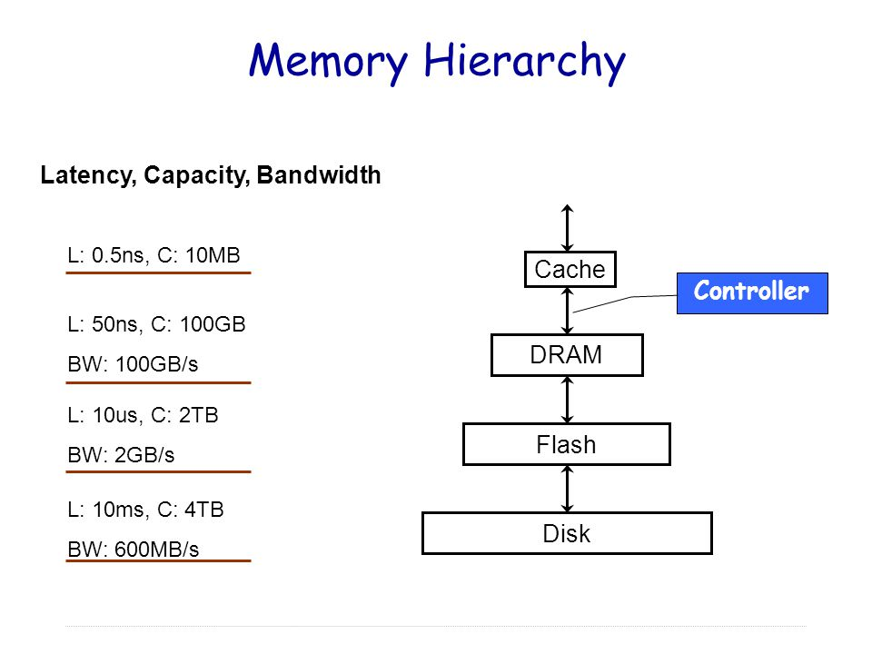 Memory Hierarchy Latency, Capacity, Bandwidth Cache Controller DRAM