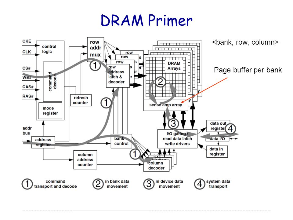 DRAM Primer <bank, row, column> Page buffer per bank