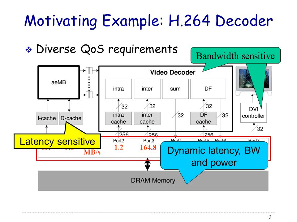 Motivating Example: H.264 Decoder