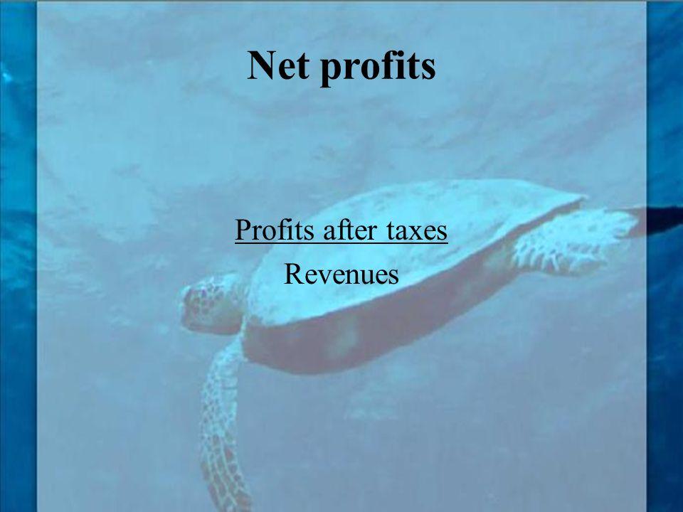 Profits after taxes Revenues