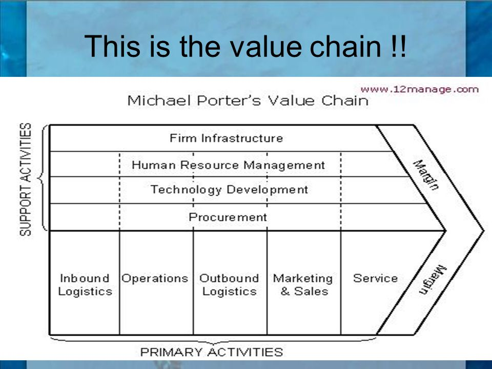 This is the value chain !!