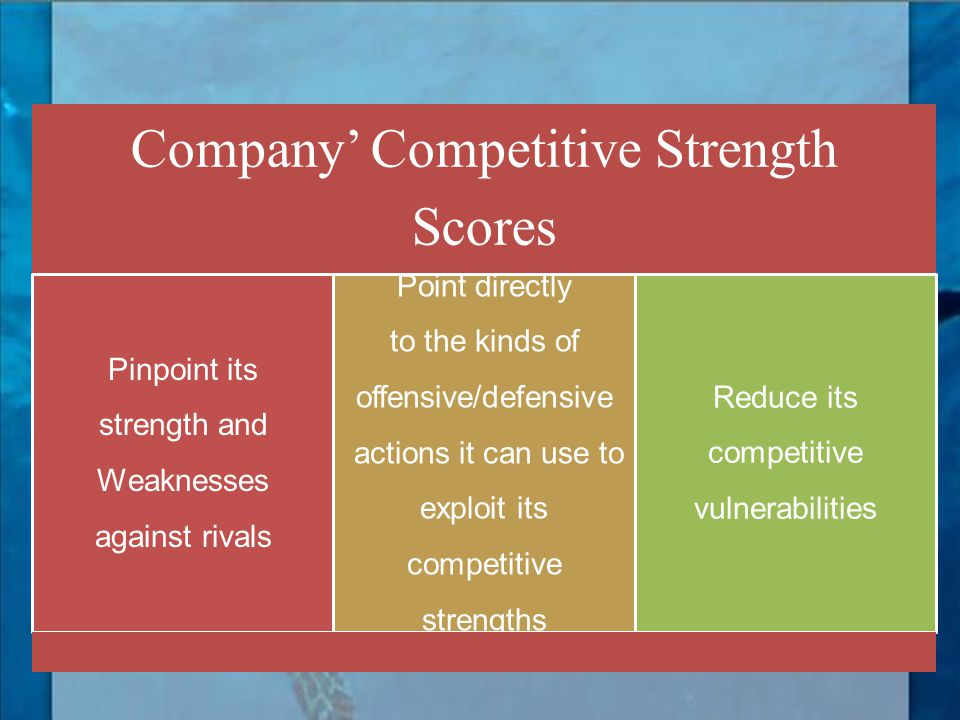 Company' Competitive Strength