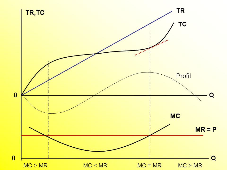 TC TR Q TR,TC Profit MC MR = P MC > MR MC = MR MC < MR