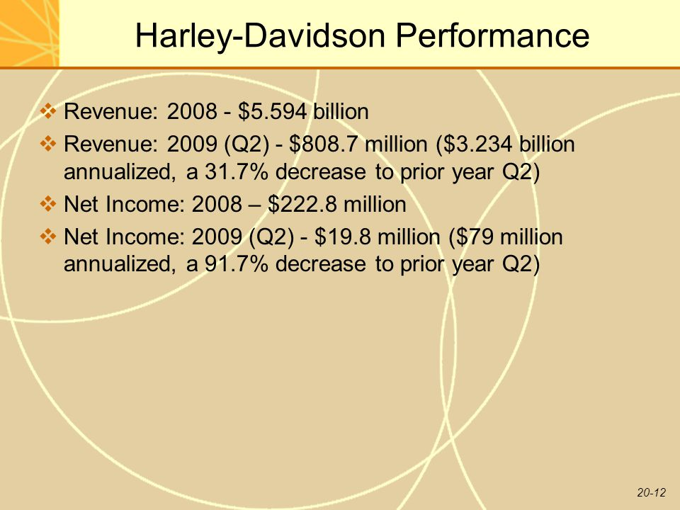 Harley-Davidson Performance