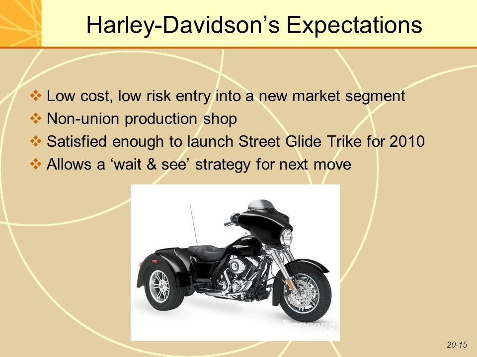 Harley-Davidson's Expectations