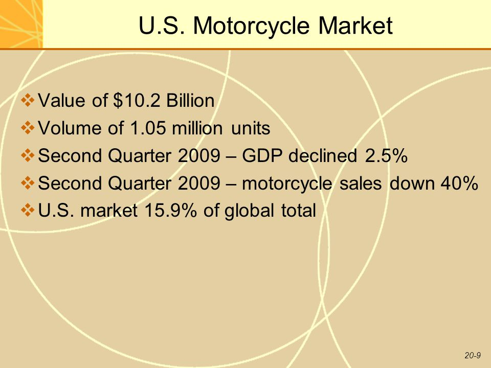 U.S. Motorcycle Market Value of $10.2 Billion