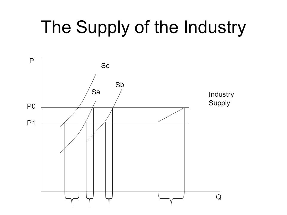 The Supply of the Industry