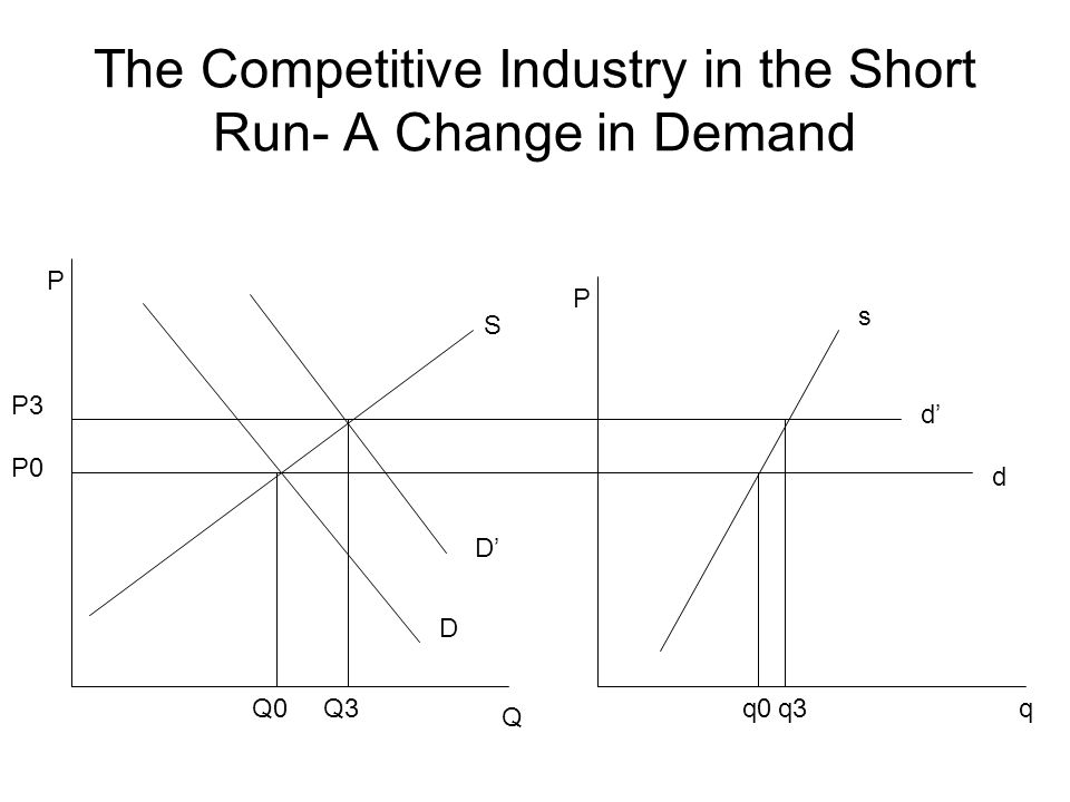 The Competitive Industry in the Short Run- A Change in Demand