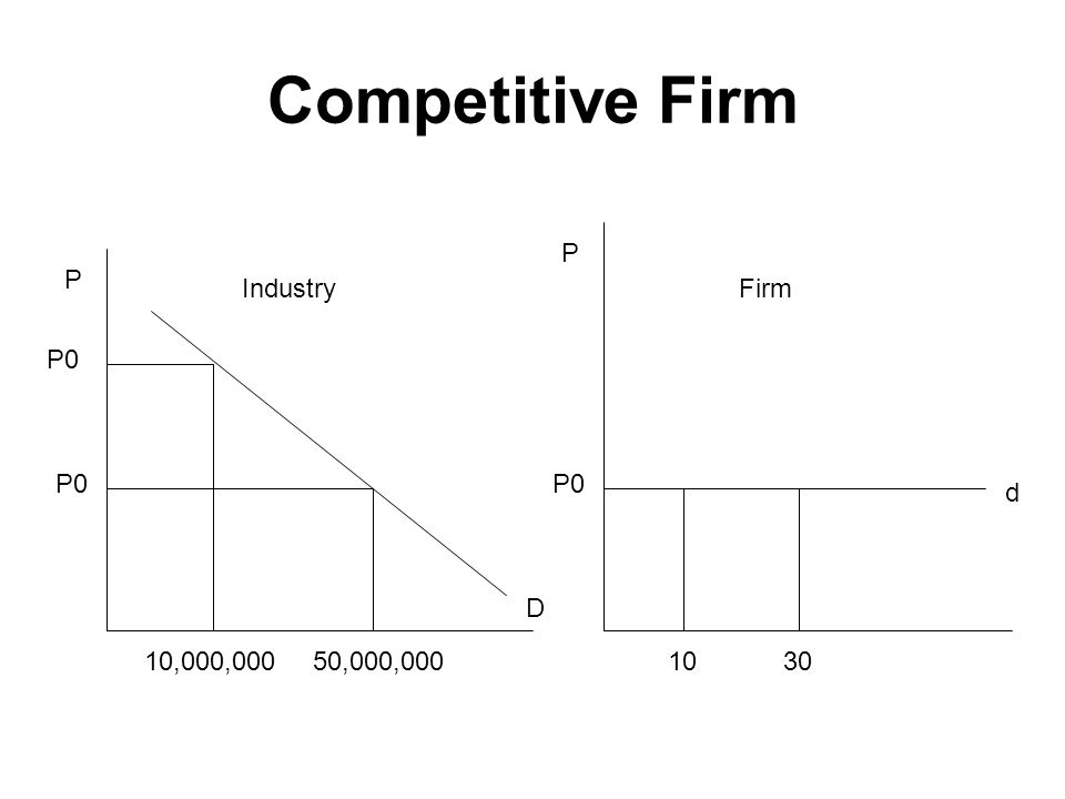 Competitive Firm P P Industry Firm P0 P0 P0 d D 10,000,000 50,000,000
