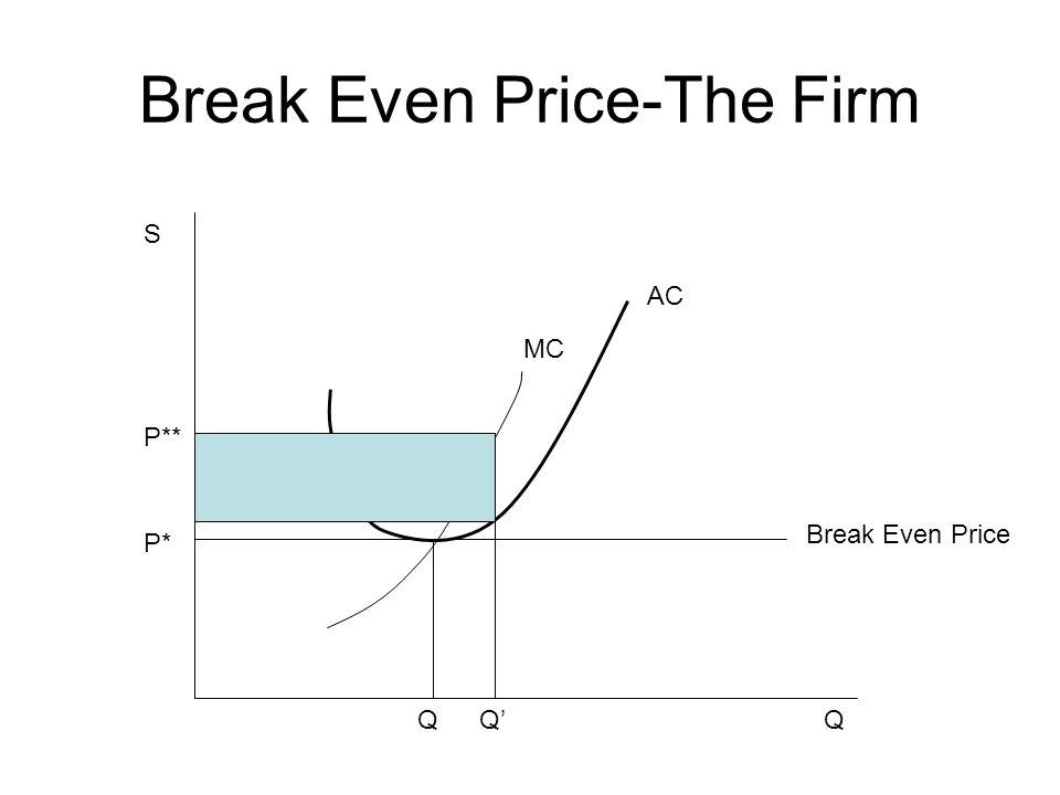 Break Even Price-The Firm