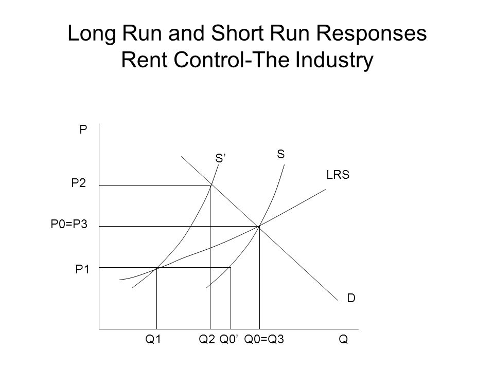Long Run and Short Run Responses Rent Control-The Industry