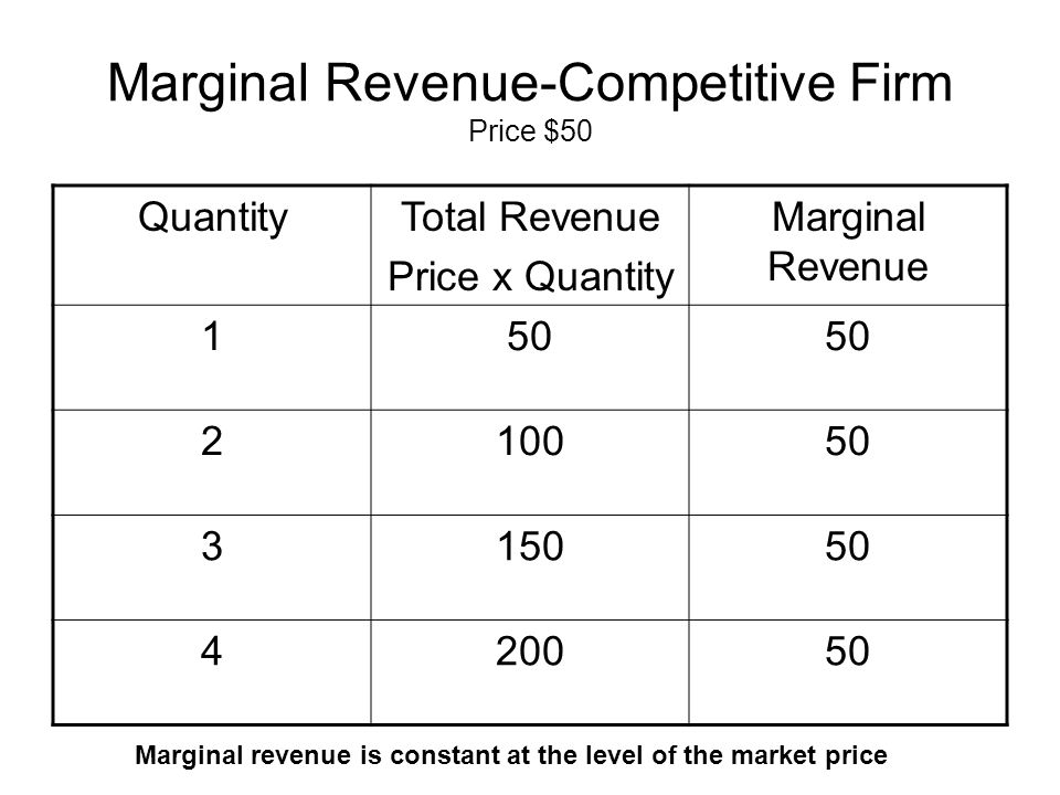 Marginal Revenue-Competitive Firm Price $50