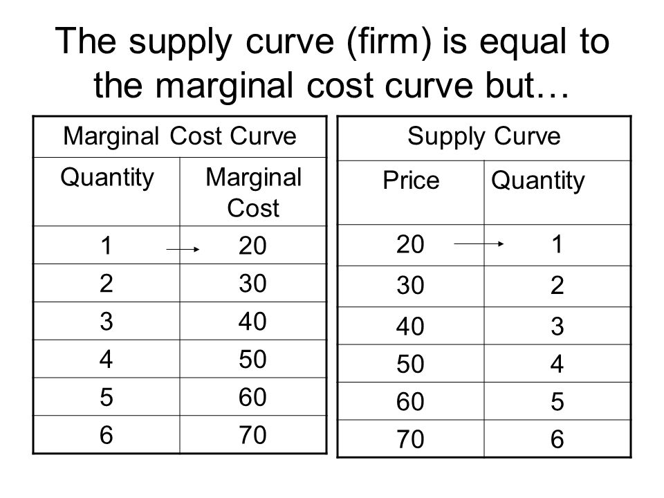 The supply curve (firm) is equal to the marginal cost curve but…