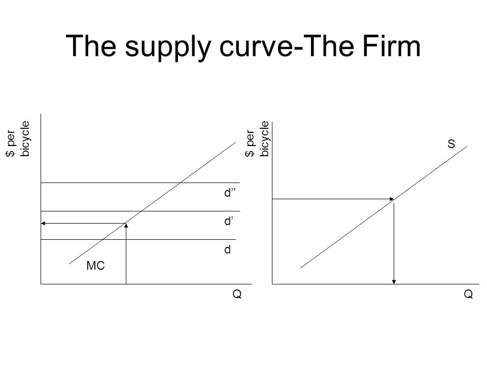 The supply curve-The Firm