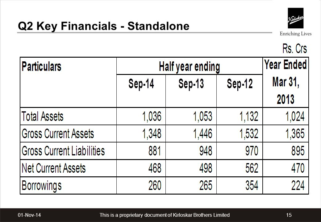 Q2 Key Financials - Standalone