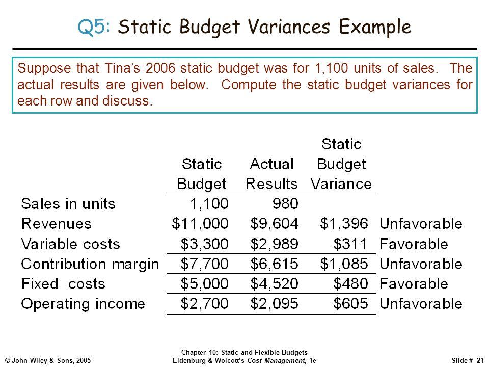 Q5: Static Budget Variances Example