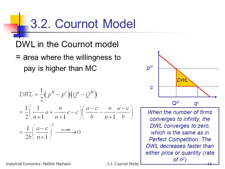 3.2. Cournot Model DWL in the Cournot model