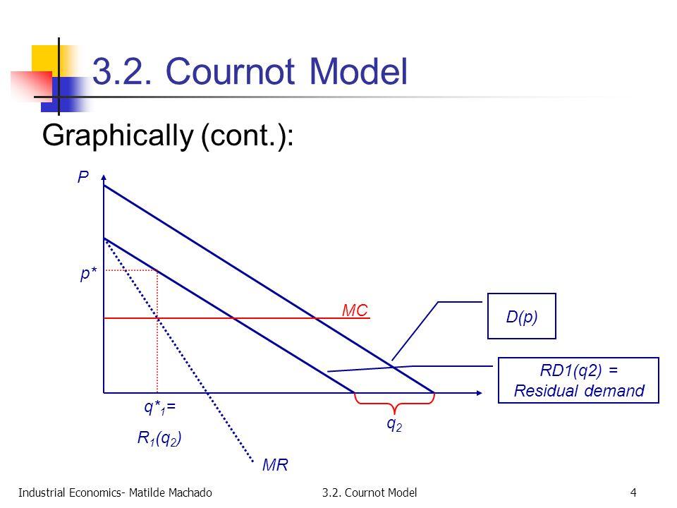 RD1(q2) = Residual demand