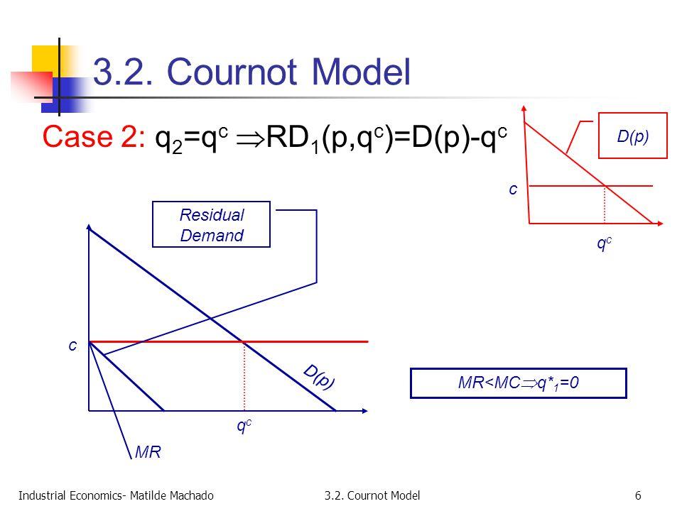 3.2. Cournot Model Case 2: q2=qc RD1(p,qc)=D(p)-qc D(p) c