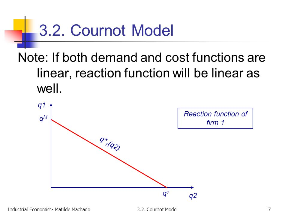 Reaction function of firm 1