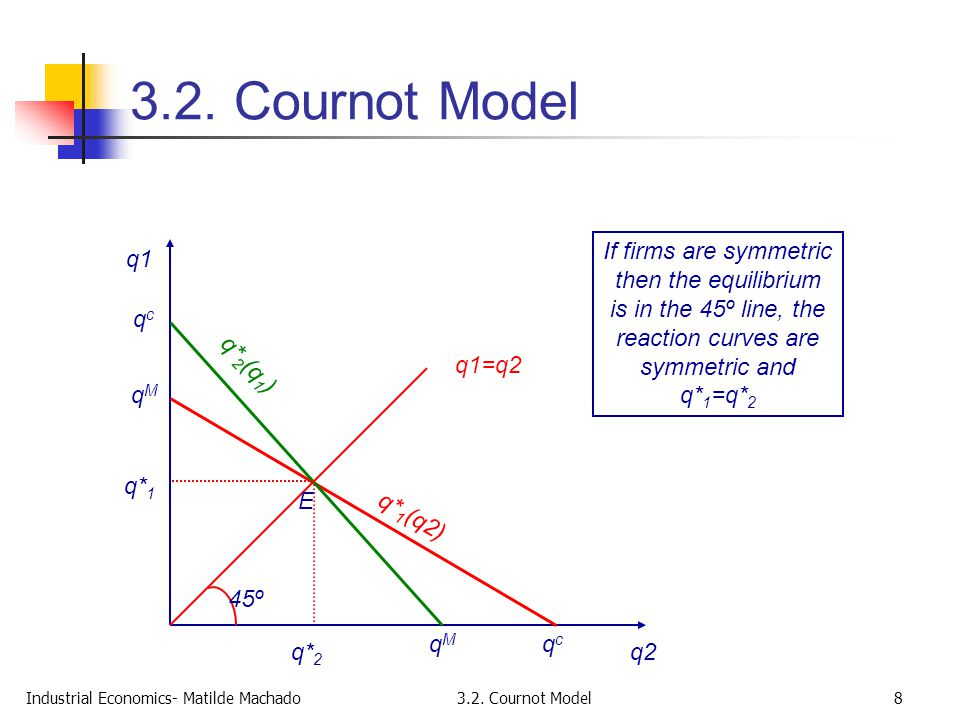 3.2. Cournot Model If firms are symmetric then the equilibrium is in the 45º line, the reaction curves are symmetric and q*1=q*2.