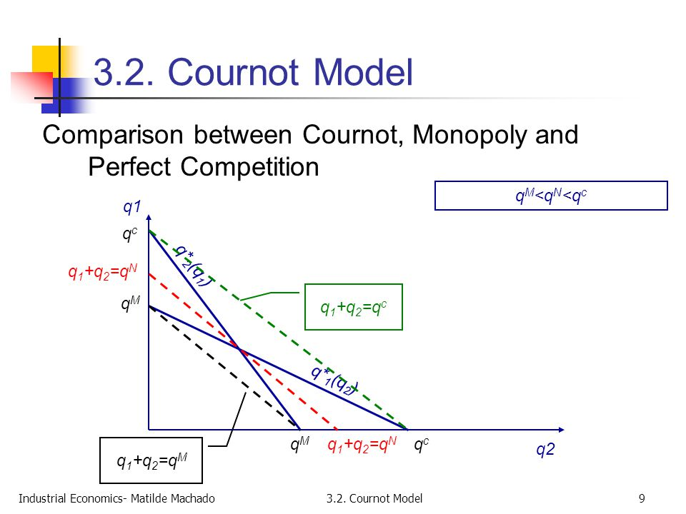 3.2. Cournot Model Comparison between Cournot, Monopoly and Perfect Competition. qM<qN<qc. q1. qc.