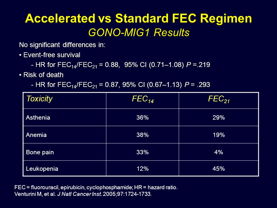 Accelerated vs Standard FEC Regimen GONO-MIG1 Results