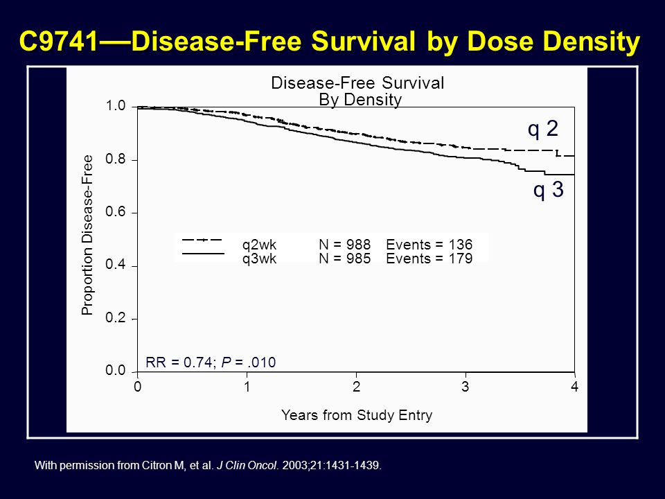 C9741—Disease-Free Survival by Dose Density