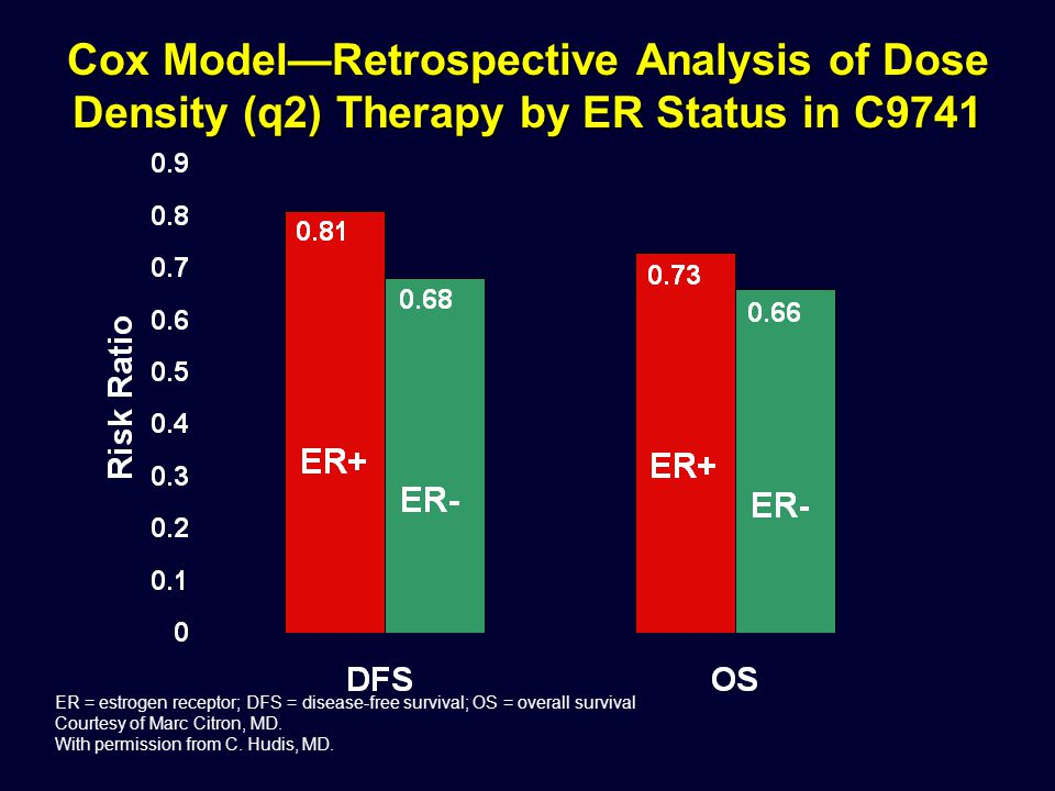 Cox Model—Retrospective Analysis of Dose Density (q2) Therapy by ER Status in C9741