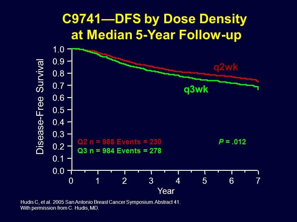 C9741—DFS by Dose Density at Median 5-Year Follow-up