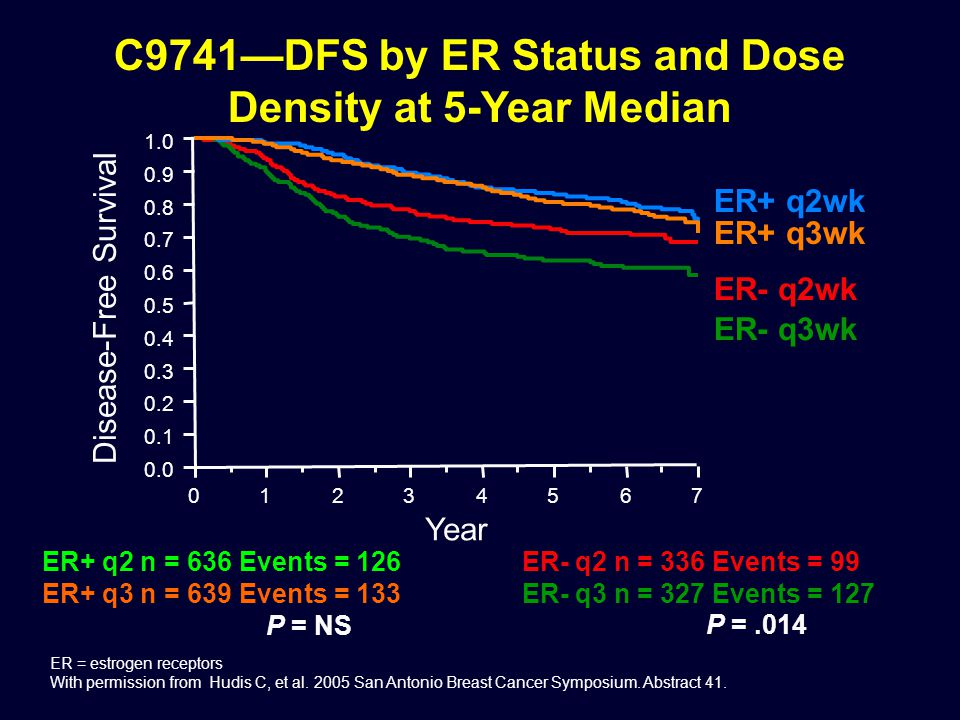 C9741—DFS by ER Status and Dose Density at 5-Year Median