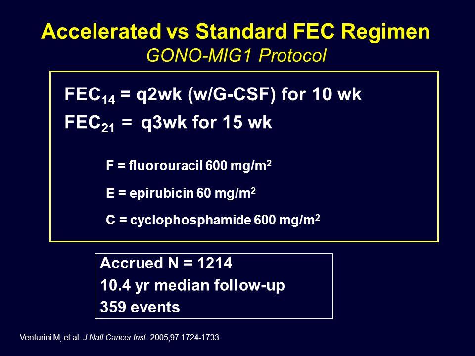 Accelerated vs Standard FEC Regimen GONO-MIG1 Protocol