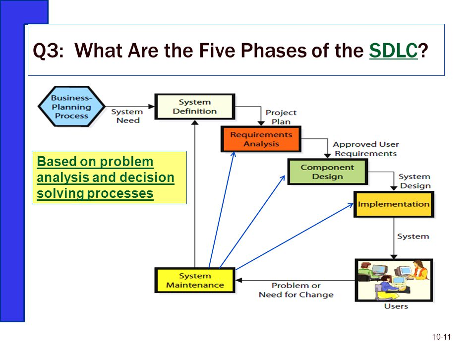 Q3: What Are the Five Phases of the SDLC