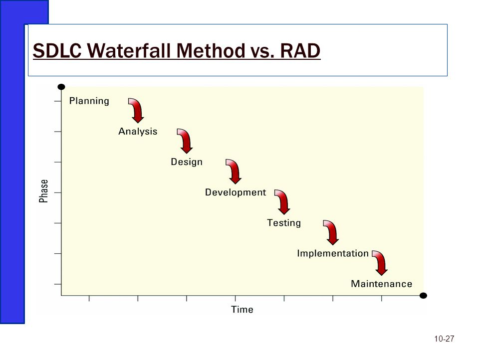 SDLC Waterfall Method vs. RAD