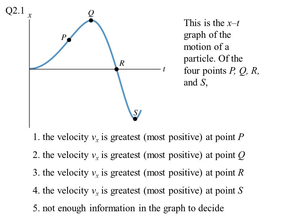 Q2.1 This is the x–t graph of the motion of a particle. Of the four points P, Q, R, and S, 1. the velocity vx is greatest (most positive) at point P.