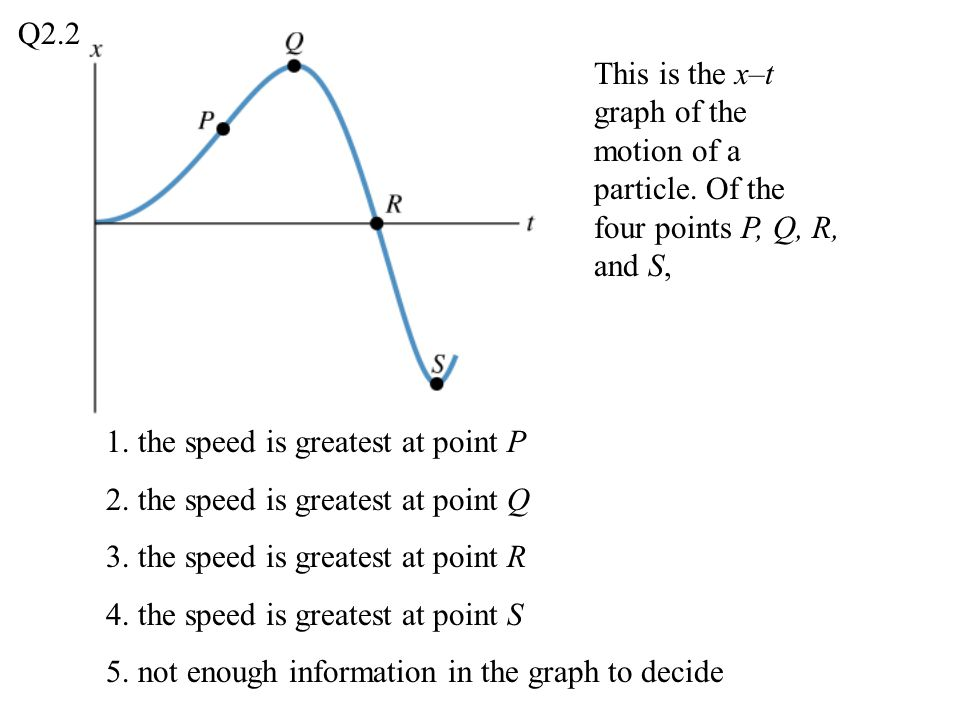Q2.2 This is the x–t graph of the motion of a particle. Of the four points P, Q, R, and S, 1. the speed is greatest at point P.